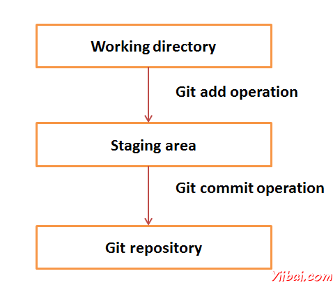 Git 基本概念
