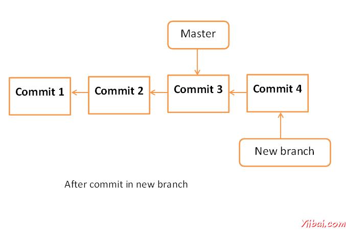 Git 管理分支