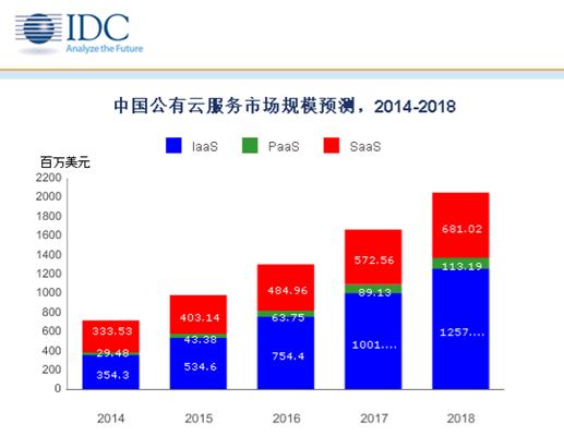 2014上半年度中国公有云服务:规模达3.27亿美元、IaaS火热