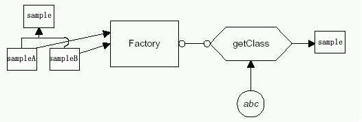 Java工厂模式(Factory模式)