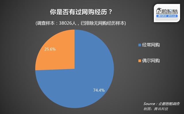 """智酷调查 四成用户""""忍了"""":中国网购假货现象调查"""