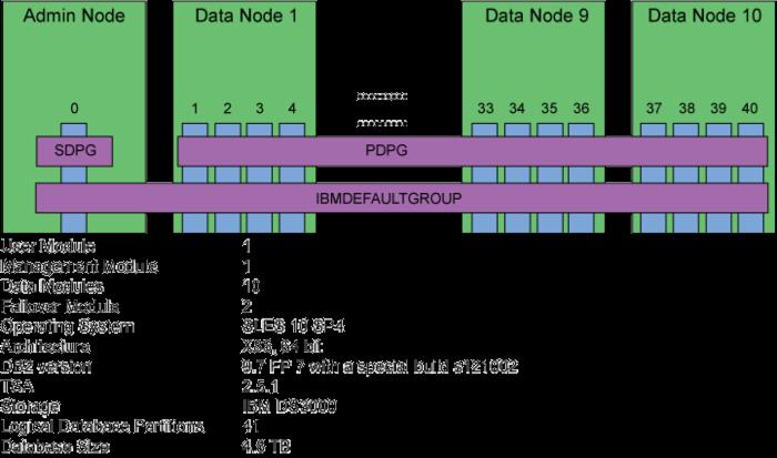 将数 TB 的数据从 IBM Balanced Warehouse 迁移到 IBM Smart Analytics System