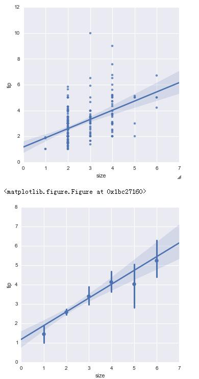 小数据分析师学 Python 之 Seaborn(二):定量数据的线性模型