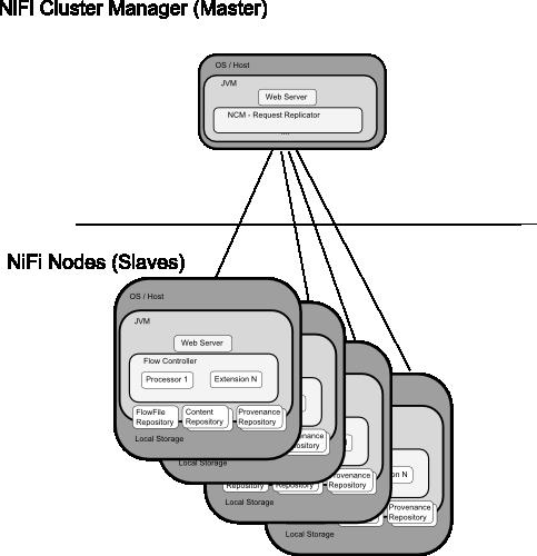Apache NiFi 0 2 0 发布,数据处理和分发系统| Harries Blog™