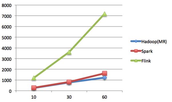 Spark与Flink:对比与分析