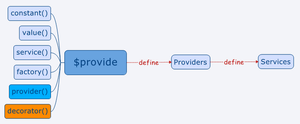 AngularJS中的Provider们:Service和Factory等的区别