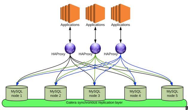 理解OpenStack 高可用(HA)(4):RabbitMQ 和Mysql HA