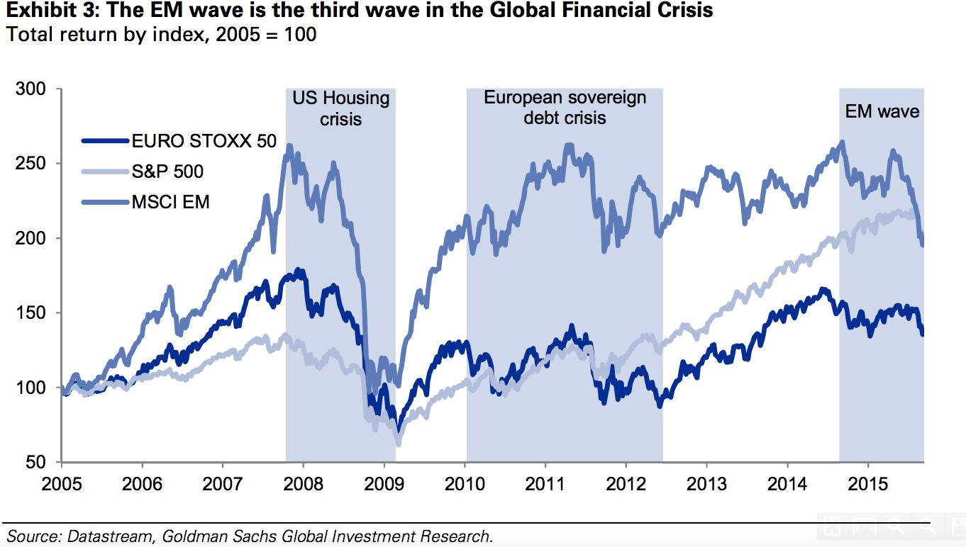 新兴市场泛指占世界经济总量_新兴市场金融危机