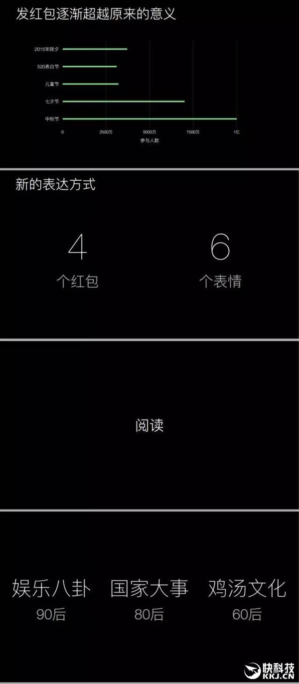 腾讯公布微信典型用户的一天:晚上10点到高潮
