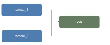 Tomcat7集群共享Session 基于redis进行统一管理
