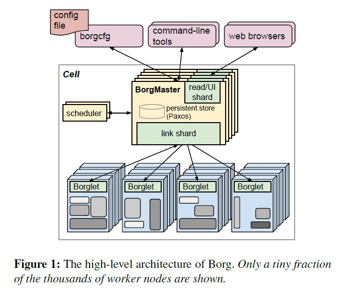 在Google使用Borg进行大规模集群的管理 1-2