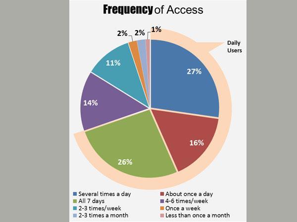 印度互联网用户12月将超美国 跃居全球第二