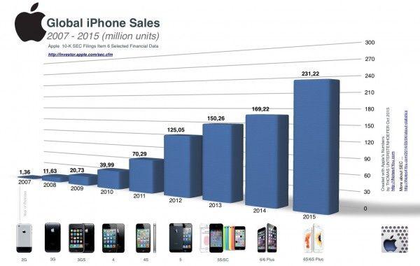 一张图表显示iPhone销量是如何直线上升的