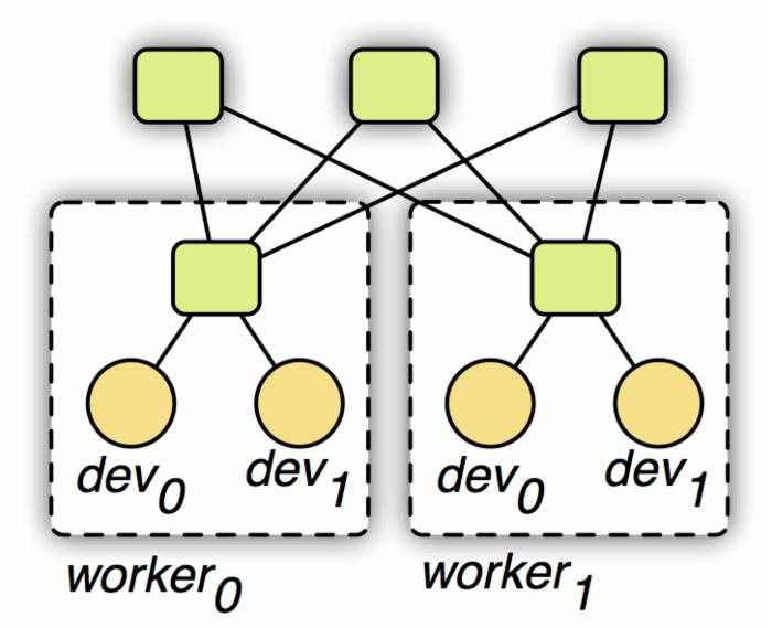 李沐等:MXNet设计和实现简介