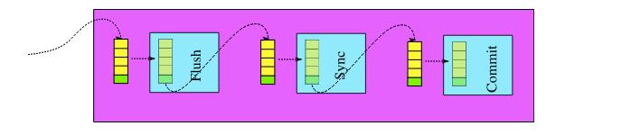 MySQL并发复制系列一:binlog组提交