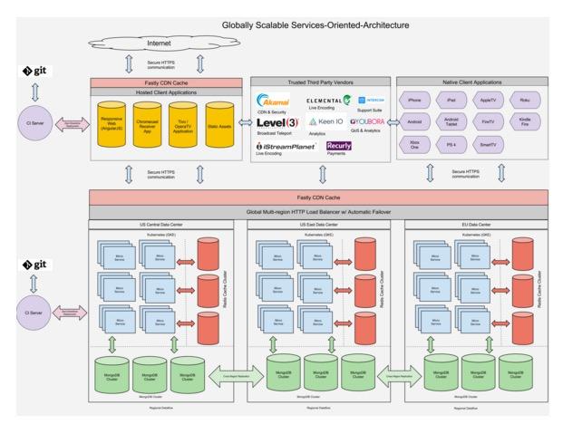 领先足球流媒体服务商fuboTV利用MogoDB、Docker容器与Kubernetes实现业务规模扩展
