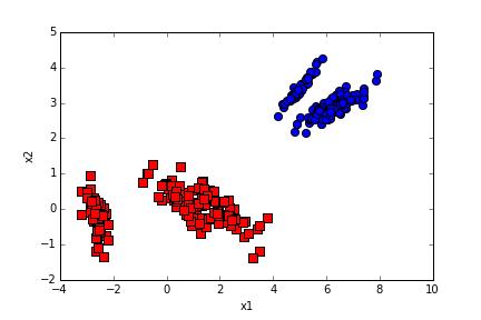 PCA主成分分析Python实现