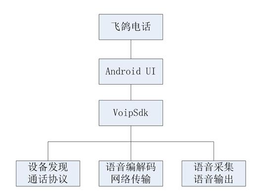 PigeonCall:一款Android VoIP网络电话App架构分析