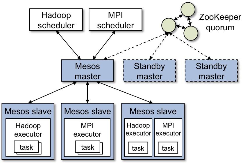 Docker系列之(二):使用Mesos管理Docker集群(Mesos + Marathon + Chronos + Docker)
