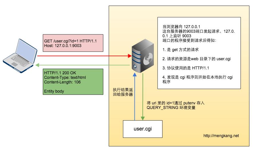 FastCGI 协议分析以及 FastCGI 在 PHP 中的实现