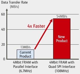 富士通开发4Mbit四线SPI FRAM,资料传输速度高达每秒54MB