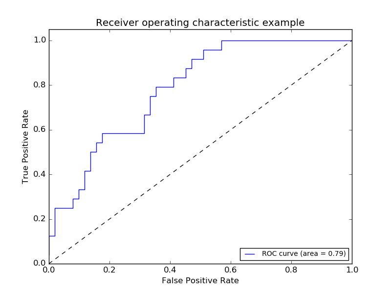 机器学习评价指标大汇总