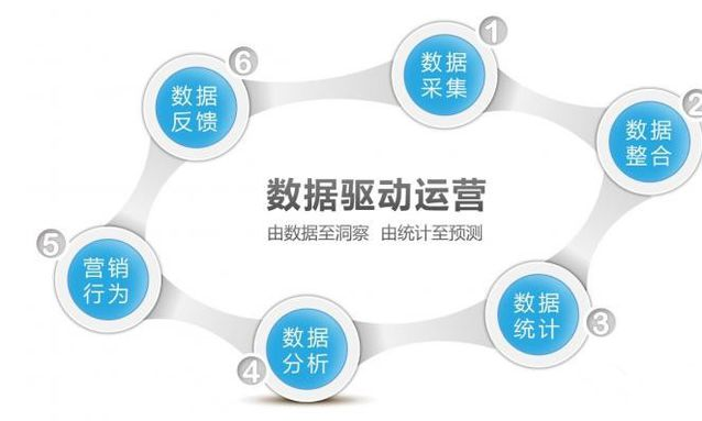 通过数据分析优化电商网站运营