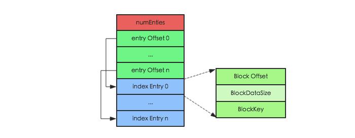 HBase – 探索HFile索引机制