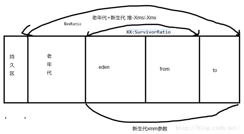 jvm java虚拟机 新生代的配置