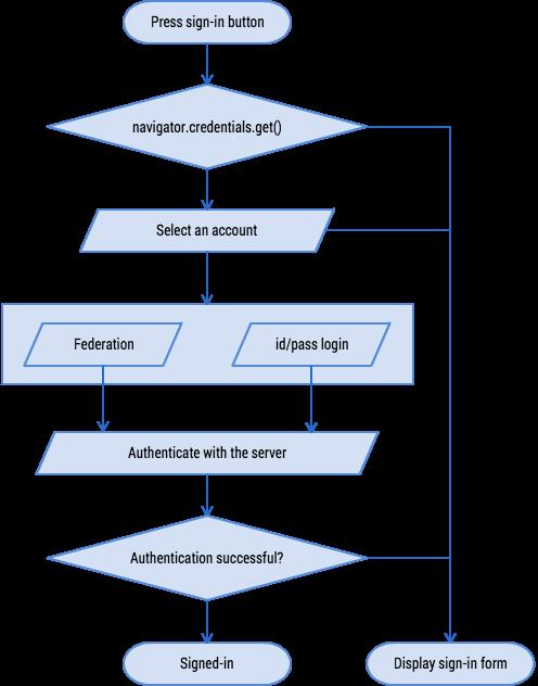 [译] 使用认证管理 API 简化登录
