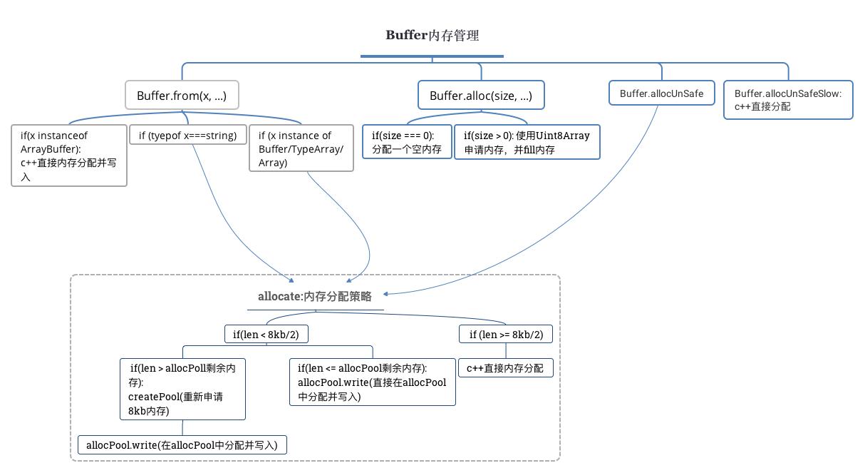 Node源码解析 -- buffer