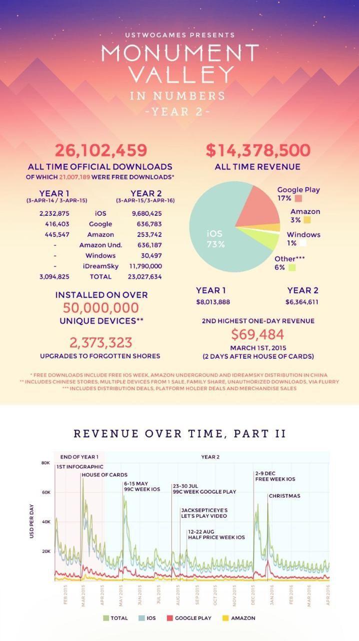 从竞技游戏角度分析,如何像纪念碑谷一样在生活里取得十倍收益!