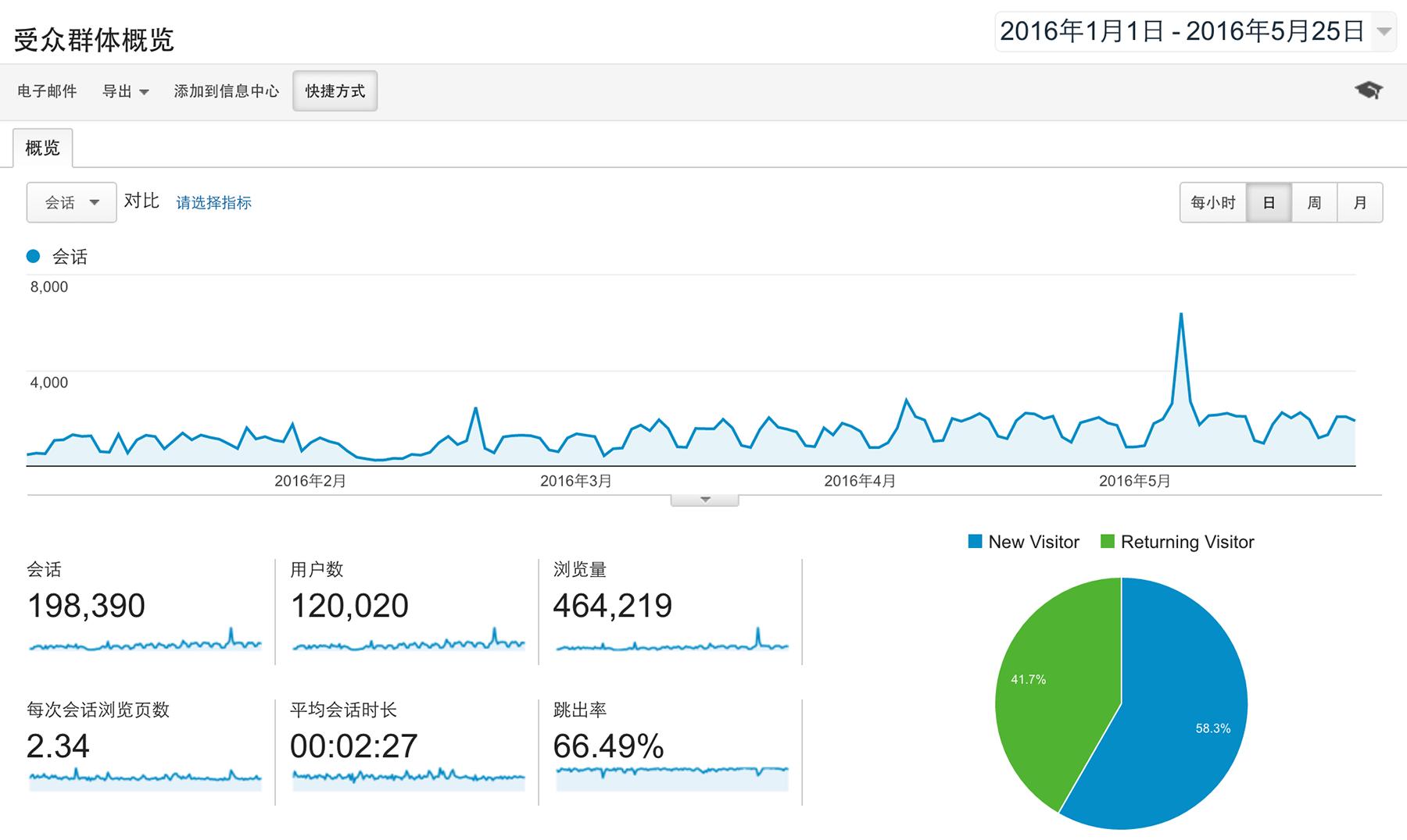 博客统计报告(2016 上半年)