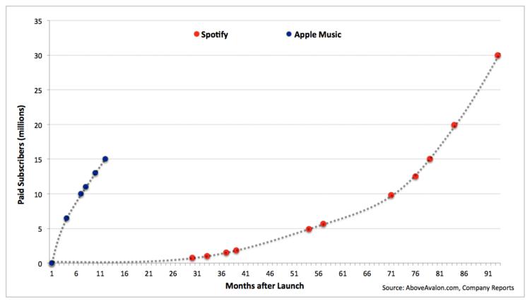 苹果的野心:统治整个音乐行业