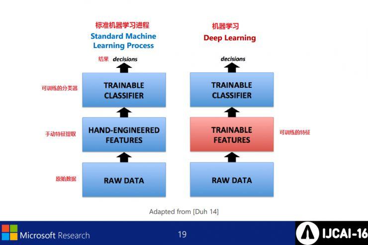 微软IJCAI2016演讲PPT:深度学习在语义理解上不再难有用武之地