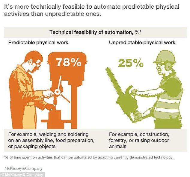 麦肯锡报告:60%的职业将被机器人影响,制造业、食品服务业影响最深