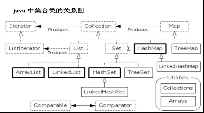 Java Interview Basic Knowlege