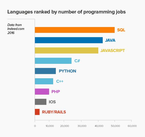 网上学习编程的七大趋势