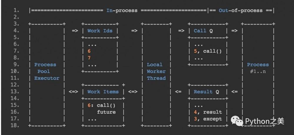 理解 Python 并发编程一篇就够了(PoolExecutor 篇)