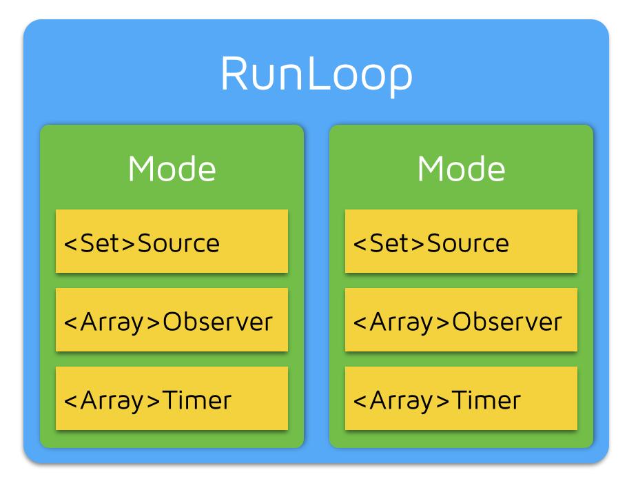 看 CFRunLoop源码深入理解 RunLoop