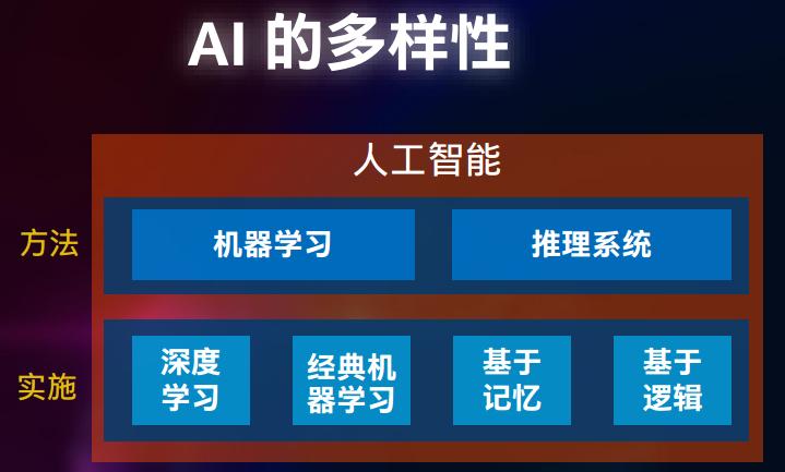 AI仍处于发展初期,英特尔软硬协同促建开放生态