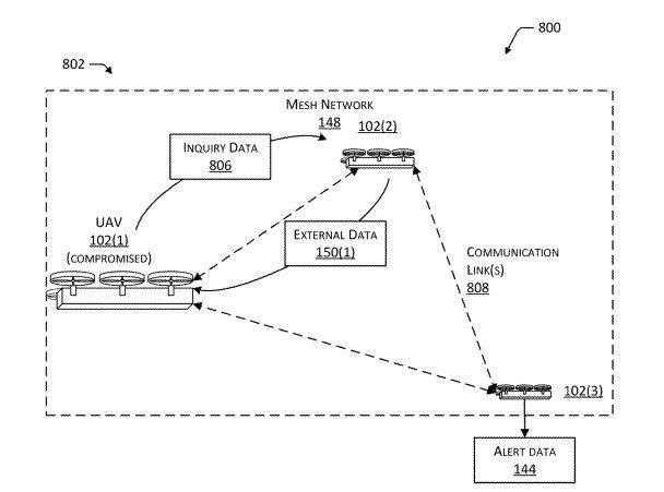 亚马逊新专利:空中无人机堡垒