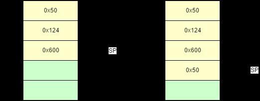 C函数调用过程原理及函数栈帧分析