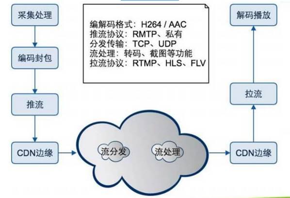 360 移动直播云端架构演进