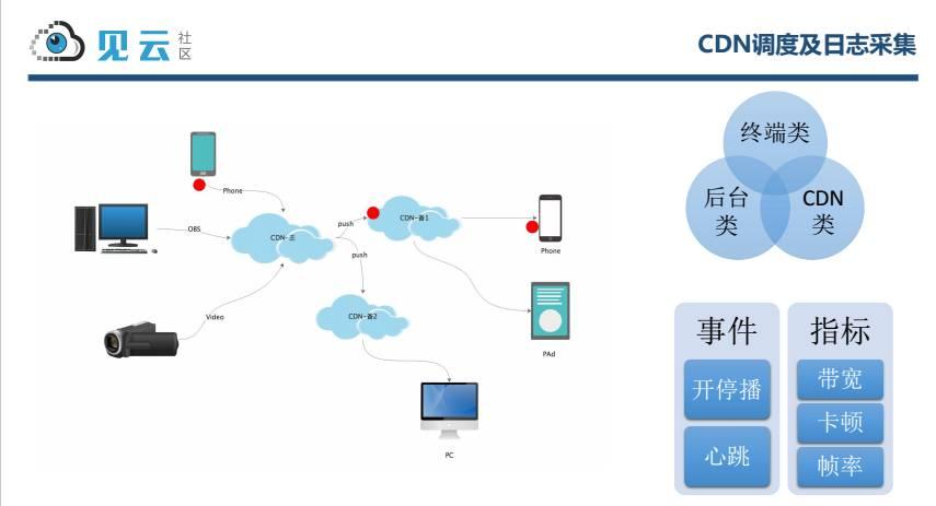 陌陌直播质量保证与 CDN 拨测实现