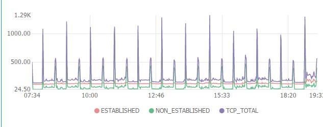 Request使用proxy导致的socket连接数泄漏问题