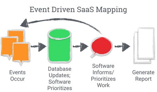 未来的工作流程:事件驱动型的 SaaS