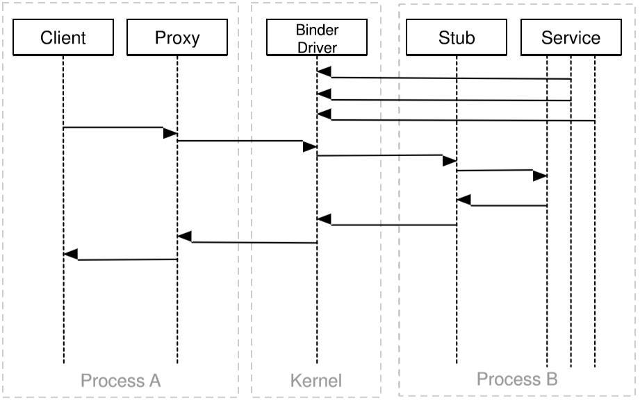 浅入浅出 Android 安全:第四章 Android 框架层安全