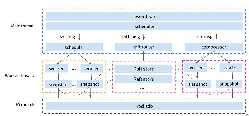 专访黄东旭:从Python到Go再到Rust的二十载编程长路