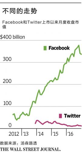 Snap确定IPO路演基调:我们是下一个Facebook 不是Twitter